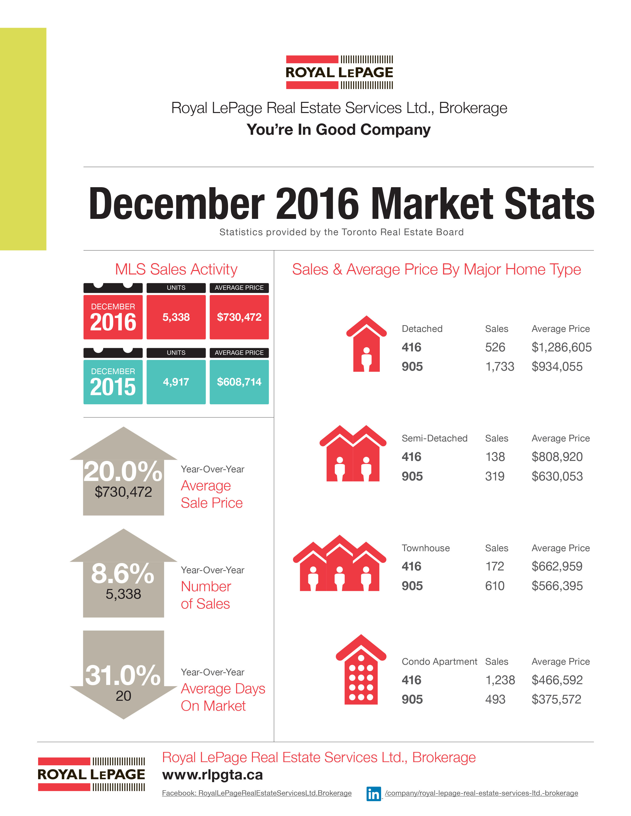 Toronto Real Estate Market Stats, December 2016