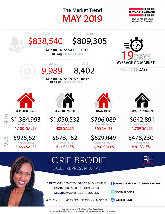 May 2019 Toronto Real Estate Market Infographic