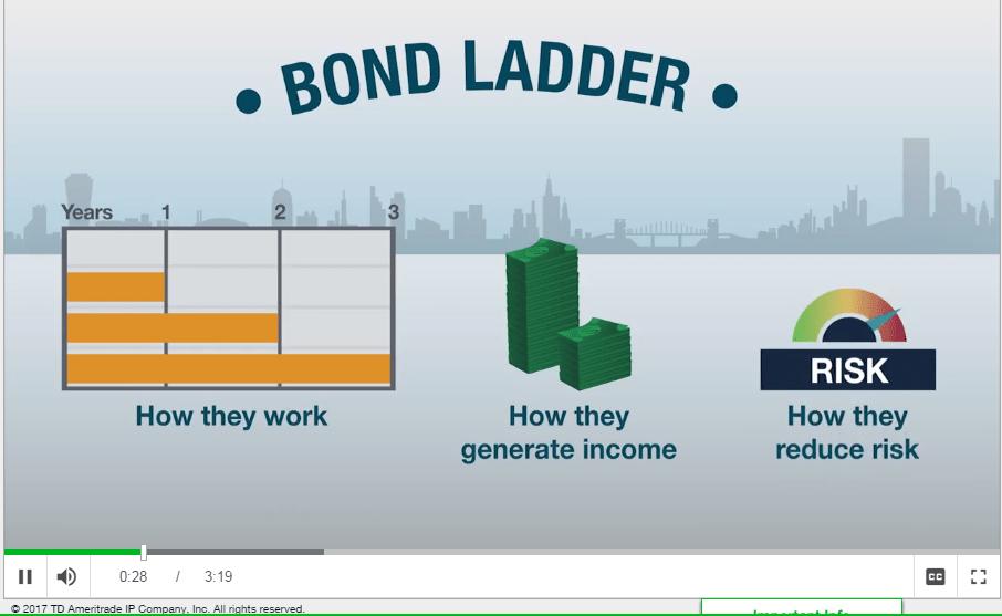 TD Ameritrade Bonds Trading Fixed Income Fees Platform