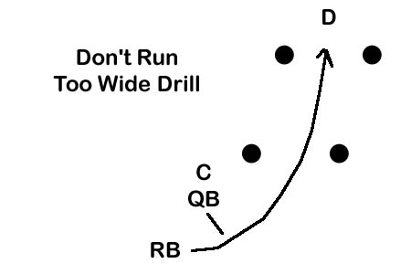 Suggested Practice Drills