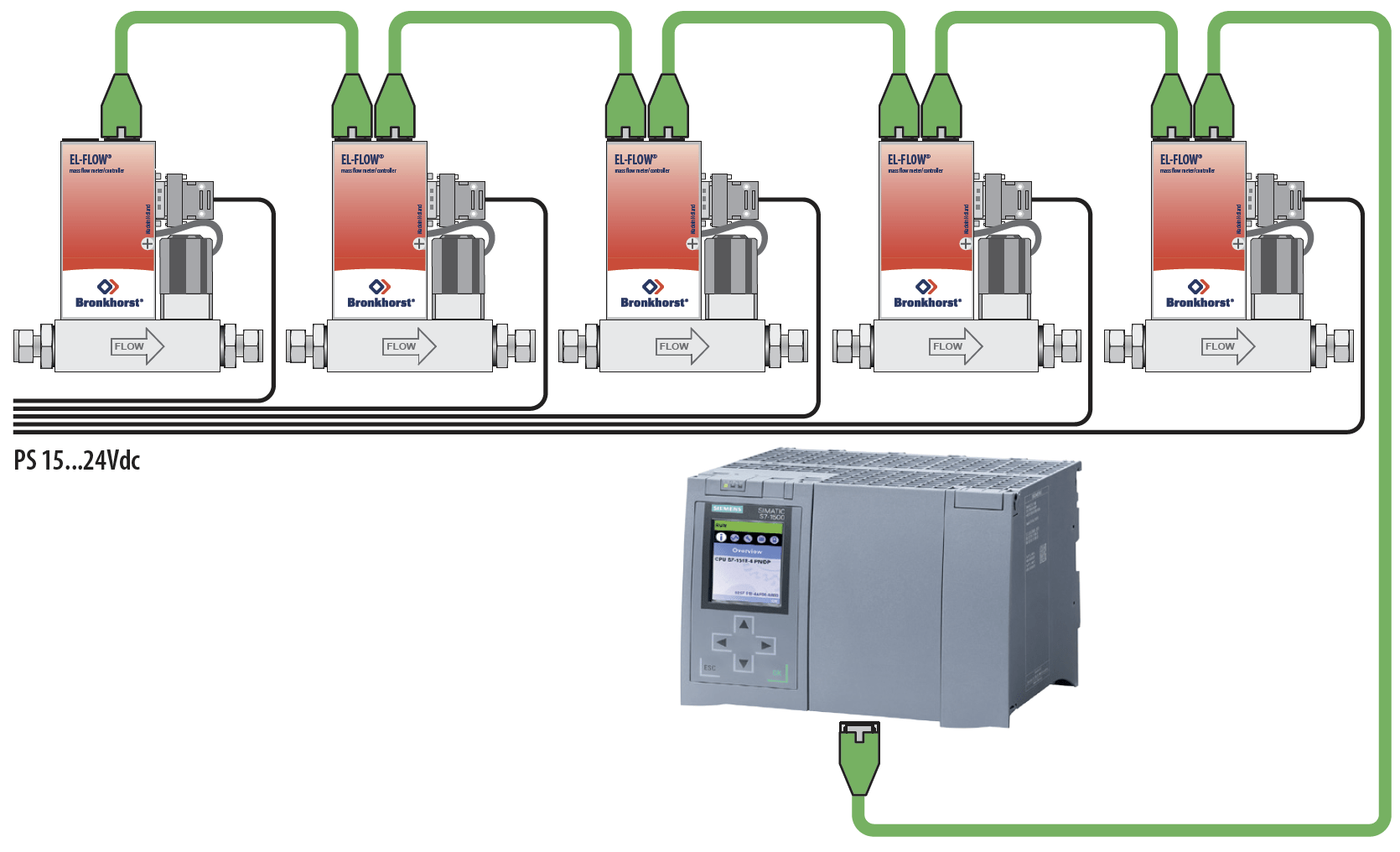 hight resolution of profinet system example