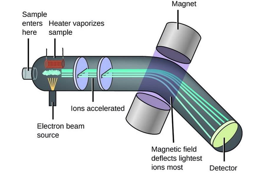 schematic diagram of mass spectrometer 1999 honda accord engine spectrometry and flow control a closer ion them bronkhorst