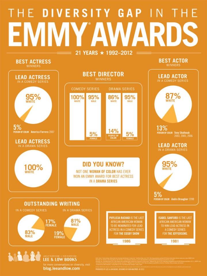 emmy_awards_infographic-lg (2) resized