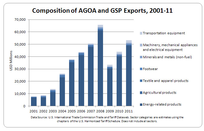 A bar chart showing the composition of AGOA and GSP exports from 2001 to 2011.