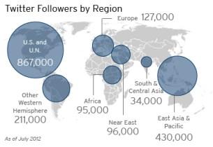 A map showing Twitter followers by region.