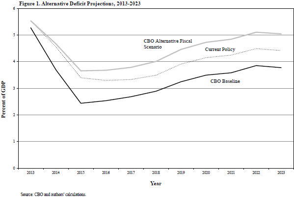 A chart showing the alternative projections of the national debt from 2013 to 2023.