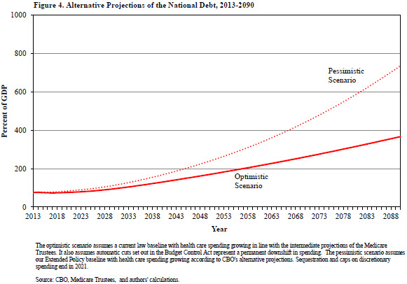 A chart showing the alternative projections of the national debt from 2013 to 2090.