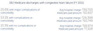 ES_20140521_heart_failure_policy_duke_medicare_discharges
