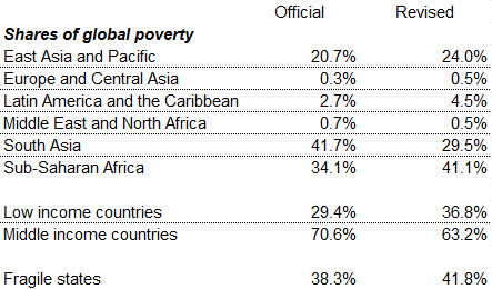 shares-of-global-poverty-3
