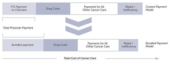 ES_20140814_transforming_cancer_care_Figure20_bundled