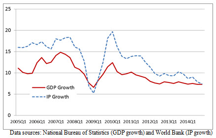 A chart showing the year-over-year quarterly growth rates for GDP and IPD.