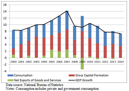 A chart showing contributions to the GDP growth in China.