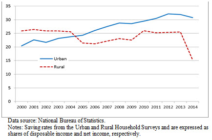 A chart showing the household savings rates of rural versus urban families in China.