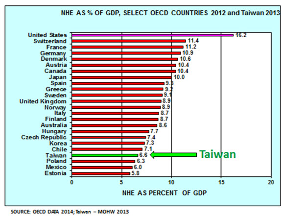 NHE AS % OF GDP, SELECT OECD COUNTRIES 2012 AND Taiwan 2013