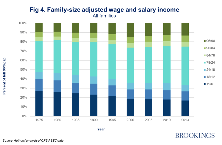 Figure 4: family-size adjusted wage and salary income