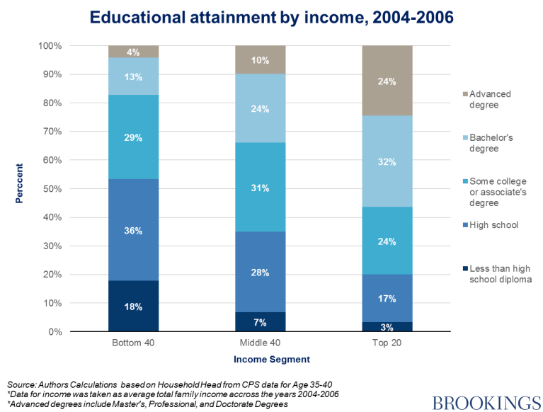 Chart 4 - educational attainment by income, 2004-2006