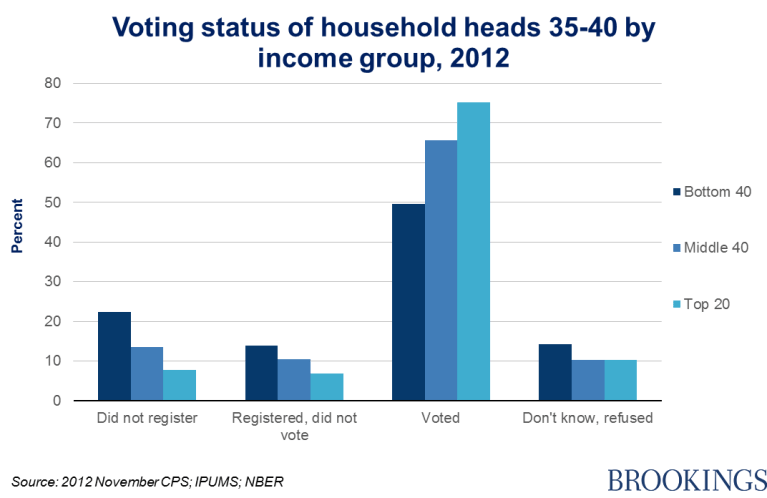 Chart 7 - voting status of household heads 35-40 by income group, 2012