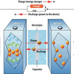 Lithium Ion Cell Diagram Simple Guitar Wiring Diagrams Five Emerging Battery Technologies For Electric Vehicles