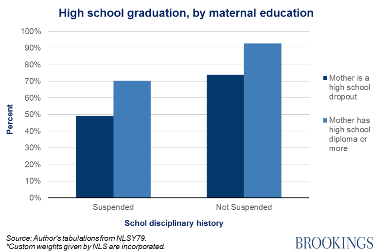 Chart 6 - high school graduation, by maternal education
