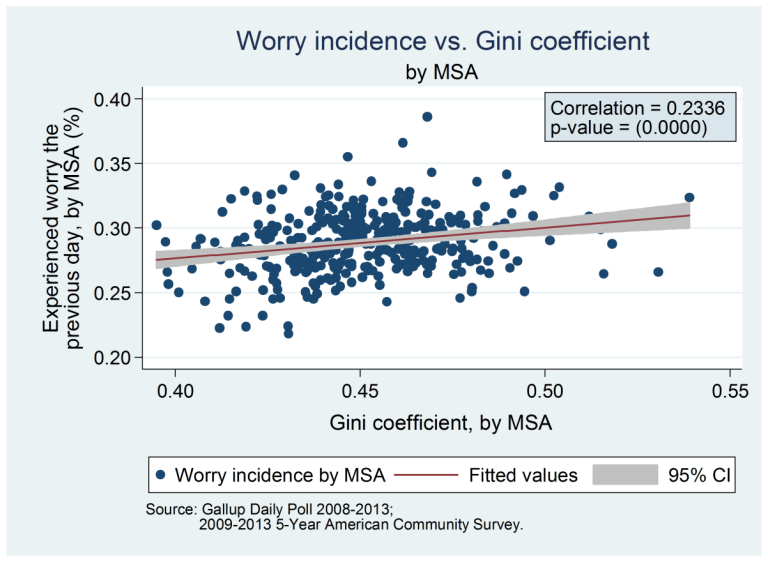 Chart 3 - worry incidence vs. Gini coefficient