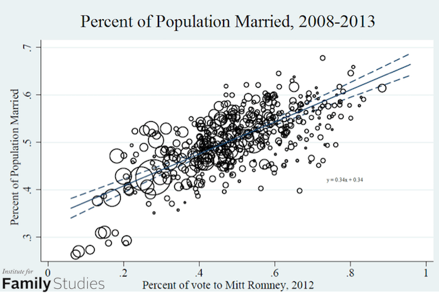 Chart 3 - percentage of population married