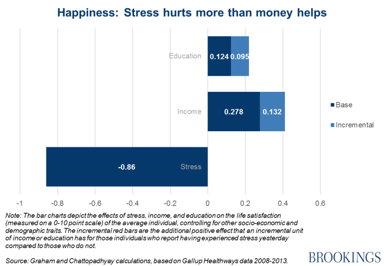 Chart - Happiness: stress hurts more than money helps