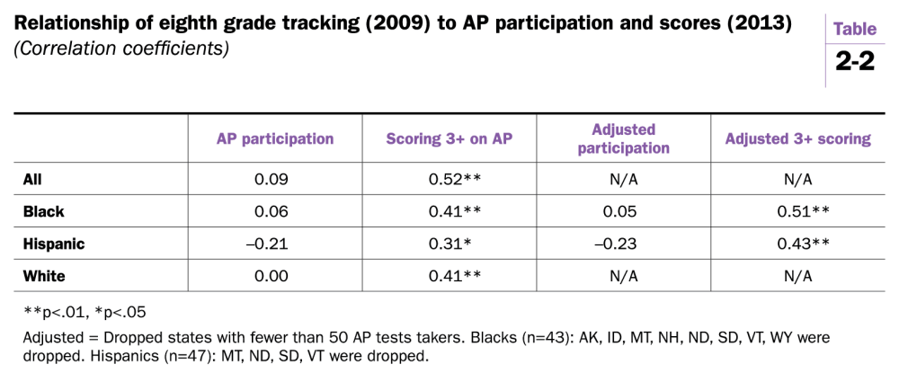 medium resolution of Tracking and Advanced Placement