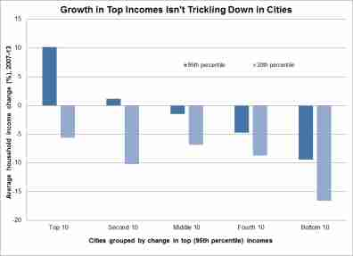 Growth in Top Incomes Isnt Trickling Down in Cities