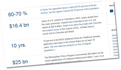 Brookings Data Now: Syria, Colombia Trade, Children
