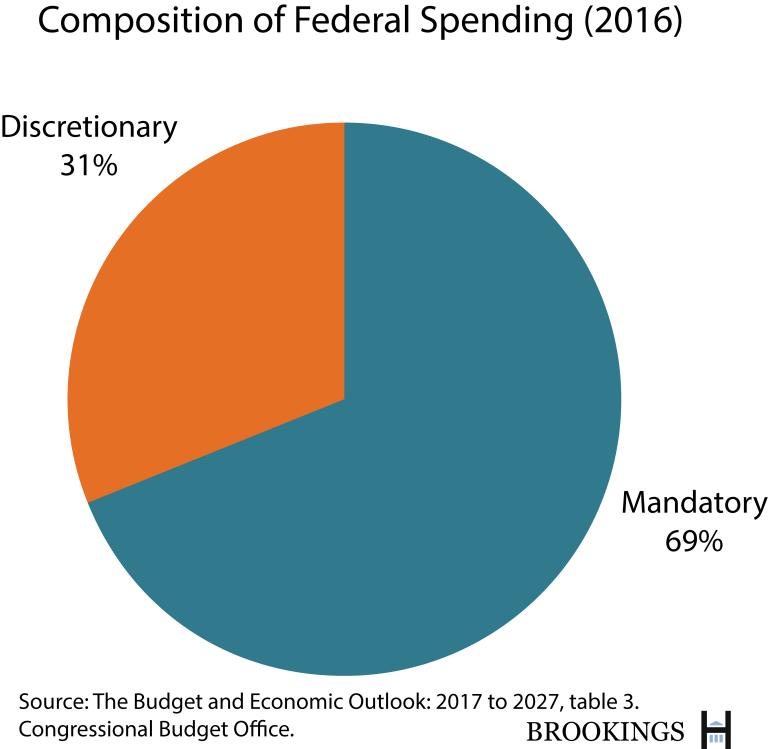 The Hutchins Center Explains Federal Budget Basics