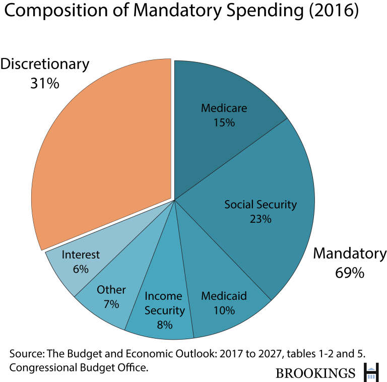 us budget spending essay Last year, the federal budget deficit was an eye-popping $14 trillion,  an  economic slowdown, and the added government spending can help.