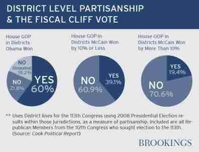 hudak_district_partisanship