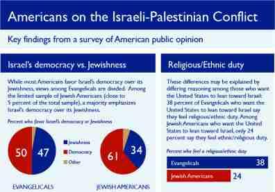 israel_palestine_democracy_related