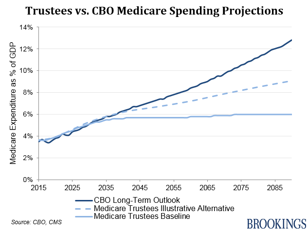 Medicare Trustees Report chart