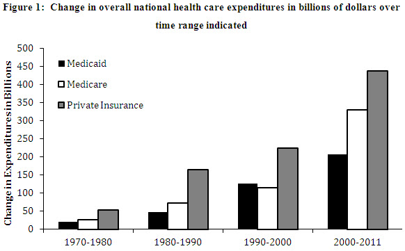 Containing Health Care Costs: Recent Progress and