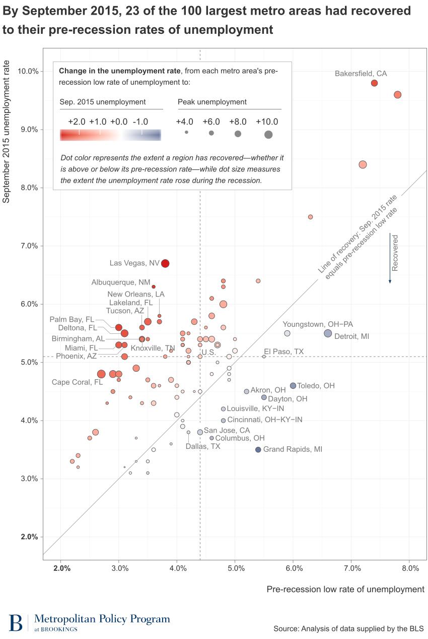medium resolution of data snapshot september unemployment in the 100 largest metropolitan areas