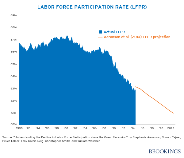 A chart showing the decreasing labor force participation rate from 1990 and projected through 2022.