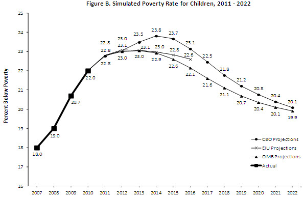 The 2011 Poverty Rate: What to Expect and How Long Will It