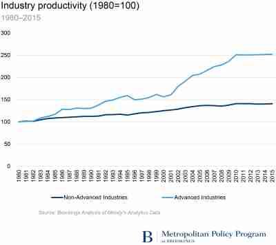 Industry productivity, 1980-2015