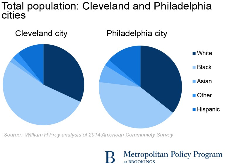 Total population: Cleveland and Philadelphia cities