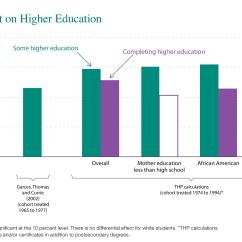 Project Impact Diagram Mercruiser 3 0 Alternator Wiring The Long Term Of Head Start Program On Higher Education
