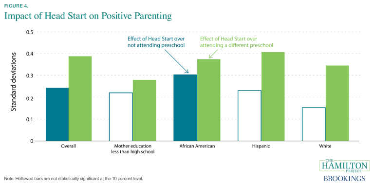 Impact of Head Start on positive parenting