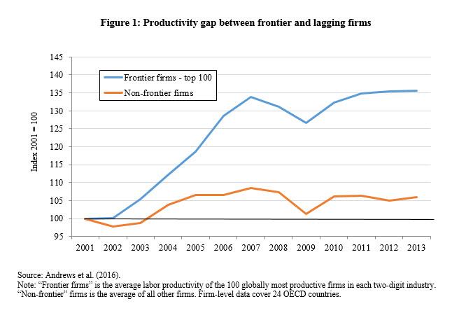 figure 1 productivity
