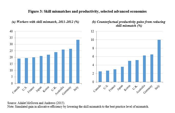 figure 3 productivity