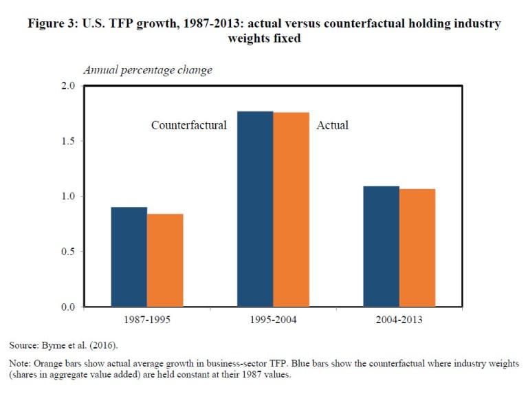 figure us tfp growth