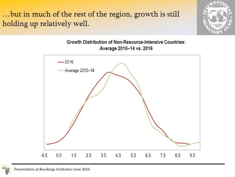 Growth Distribution of Resource Intensive Countries v2