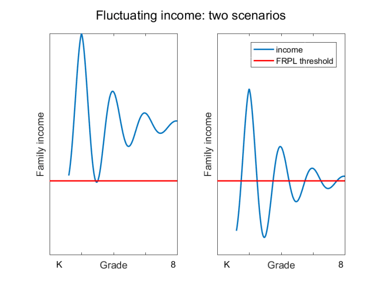 Fluctuating income under two scenarios