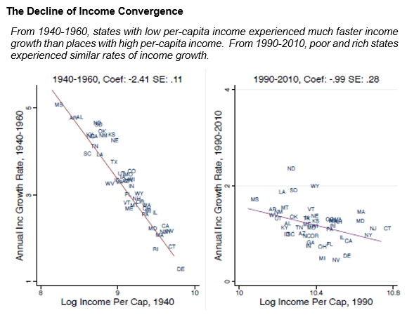 The decline of income convergence
