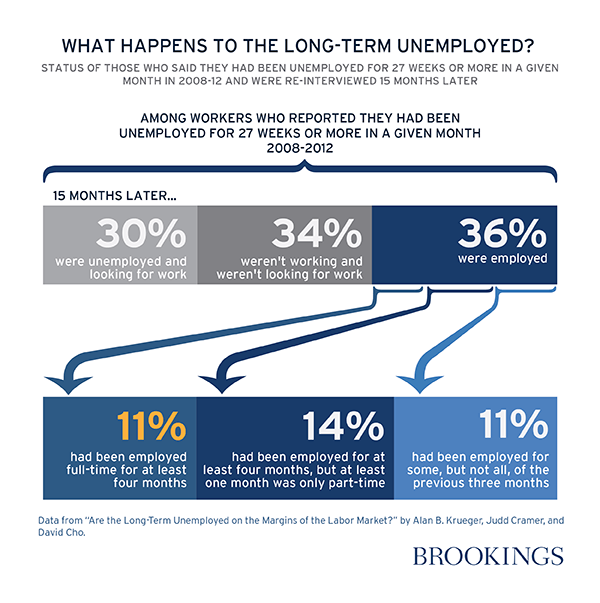 What happens to the long-term unemployed?