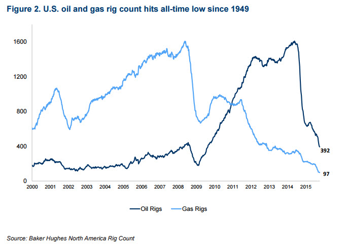 US active rig count, 2000 to present